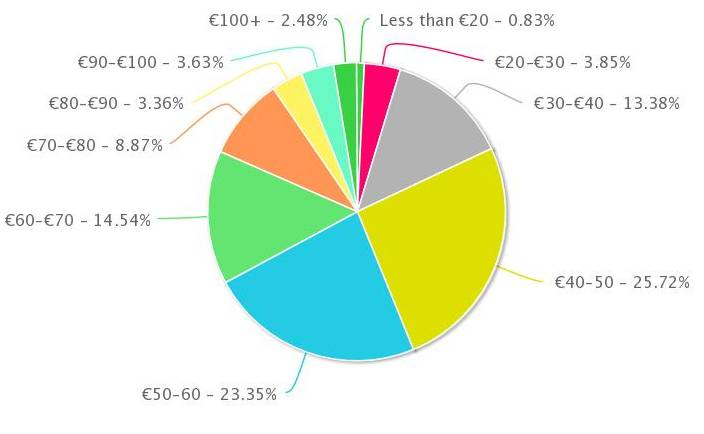 WeddingsOnline.ie Bridal Survey 2013 Results | weddingsonline